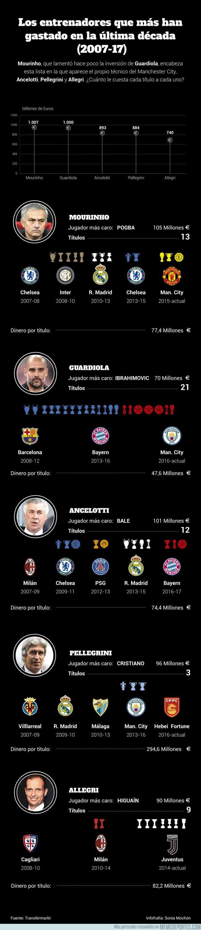 1015930 - Gráfico: ¿cuánto le cuesta cada título a Mourinho o Guardiola?