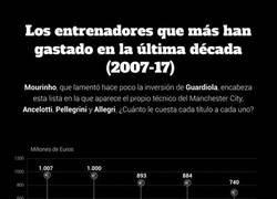 Enlace a Gráfico: ¿cuánto le cuesta cada título a Mourinho o Guardiola?