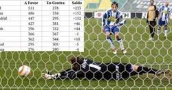 Enlace a El ranking histórico de equipos de la Liga con mejor balance de penaltis a favor y en contra