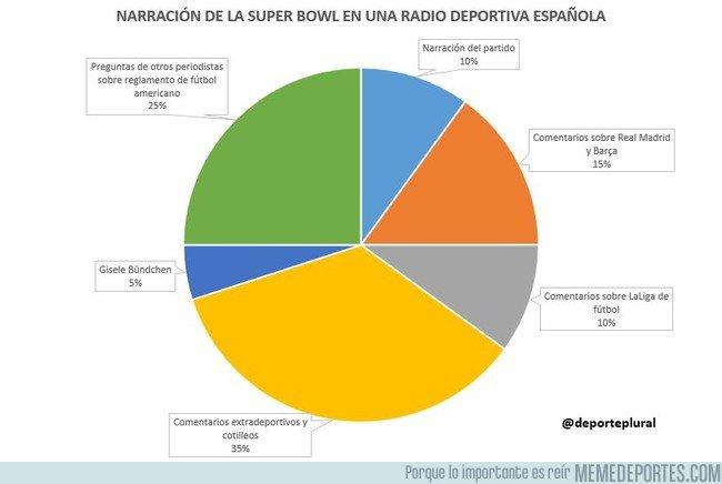 1020093 - Escuchando la SuperBowl en una radio española