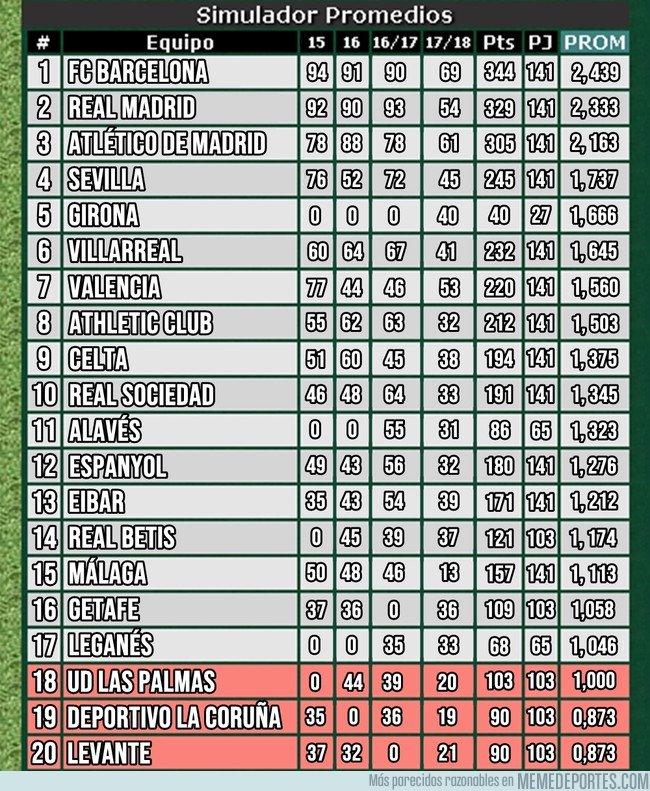 1024736 - Así sería la tabla de descensos en España si se utilizaran los promedios