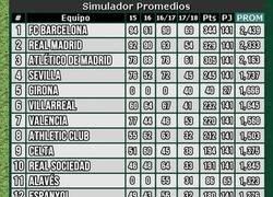 Enlace a Así sería la tabla de descensos en España si se utilizaran los promedios
