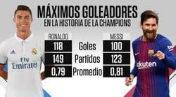 Enlace a Así van de momento las estadísticas de Messi y Cristiano en la Champions