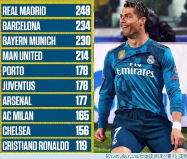 1028092 - Cristiano se cuela en la lista de los equipos más goleadores de la Champions