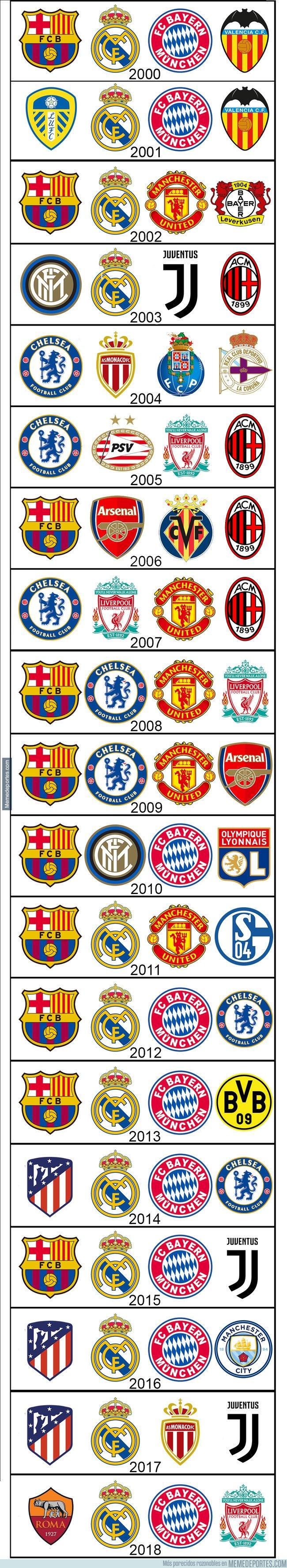 1030923 - Todas las semifinales de Champions League (2000-2018)