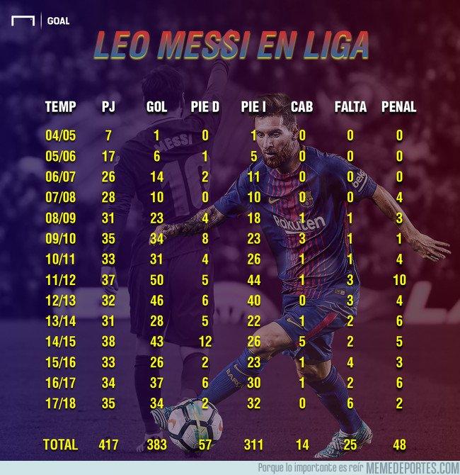 1034314 - Estas son las estadísticas goleadoras de Leo Messi desde que empezó como profesional por @Goal. Brutal