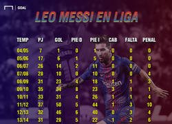 Enlace a Estas son las estadísticas goleadoras de Leo Messi desde que empezó como profesional por @Goal. Brutal