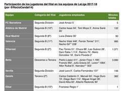 Enlace a Participación de los jugadores del filial en los equipos de LaLiga 2017/18, por @RocioCandal14