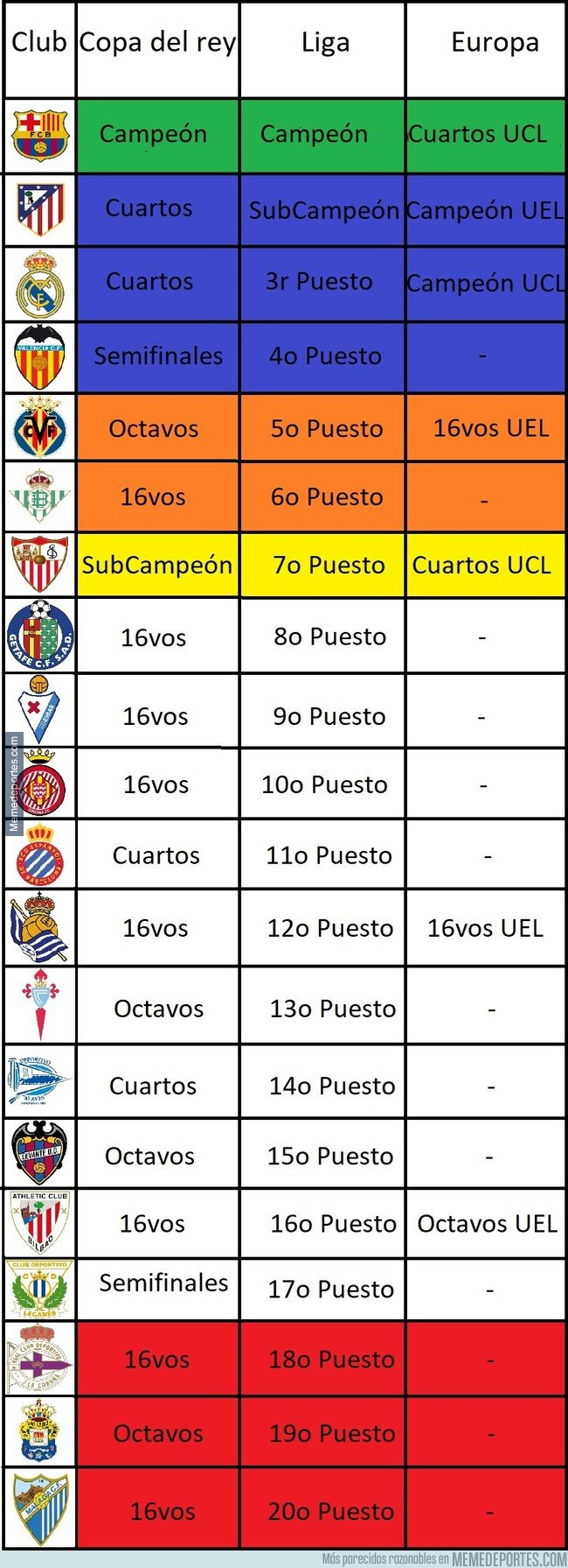 1035617 - Así quedan los equipos españoles después de una larga temporada