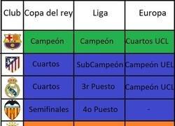 Enlace a Así quedan los equipos españoles después de una larga temporada