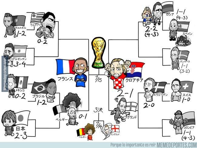 1044701 - Así quedaron la fase eliminatoria del mundial, por @chidajunsei3163