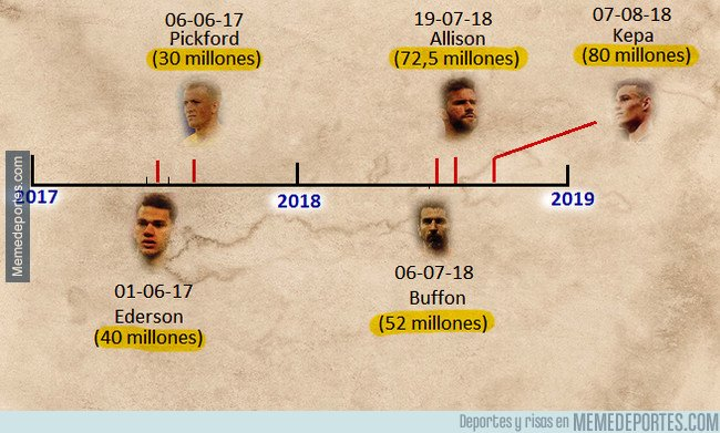 1047083 - Los 5 porteros más caros de la historia fueron fichados en los últimos 14 meses