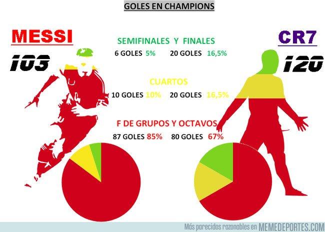 1050933 - Comparativa de goles en Champions Messi vs Cristiano