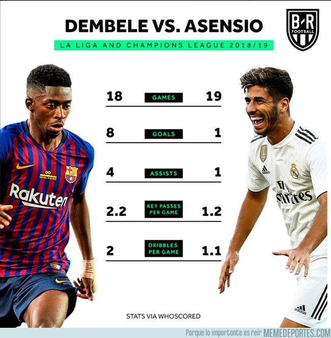 1058877 - Los números de Asensio y Dembélé dicen mucho de cómo andan unos y otros