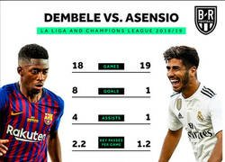 Enlace a Los números de Asensio y Dembélé dicen mucho de cómo andan unos y otros