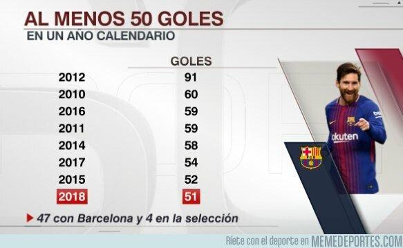 1059812 - Inmessionantes las cifras de Messi desde 2010