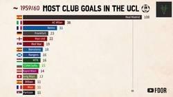 Enlace a Equipos con más goles marcados en la historia de la Champions League