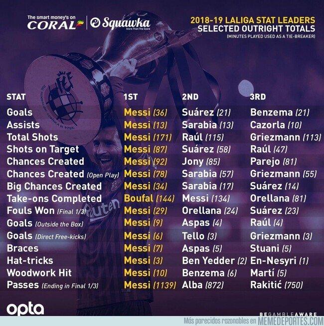 1075663 - Las estadísticas que acaparó Messi en la Liga. Parece otro equipo