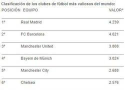 Enlace a Clasificación de los clubes más valiosos según Forbes
