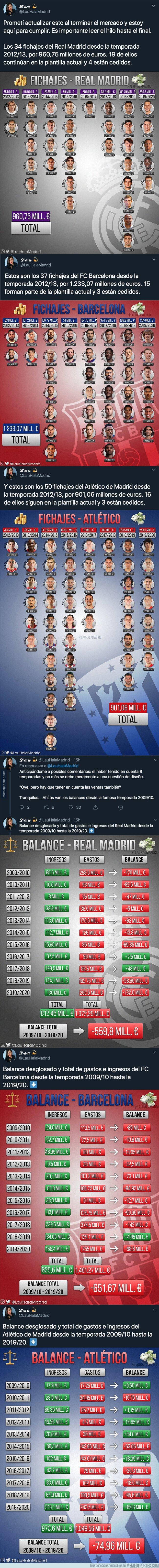 1084915 - Este es el pastizal que han gastado Barça, Real Madrid y Atlético de Madrid desde la temporada 2012/2013