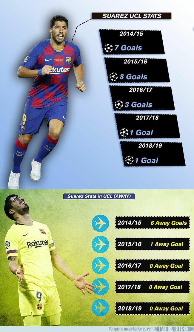 1085066 - El tremendo bajón de nivel de Luis Suárez en Champions League