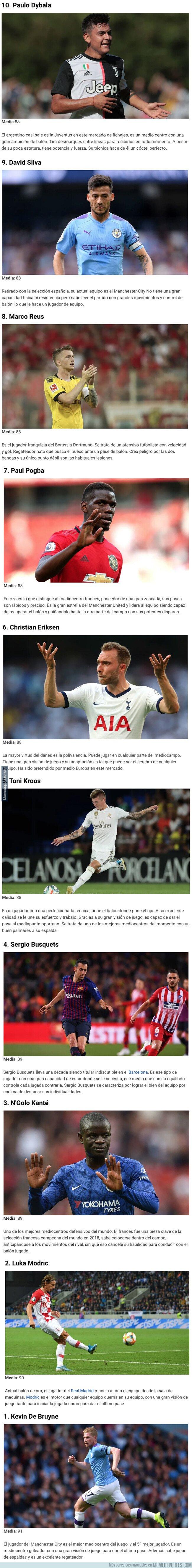 1085407 - Estos son los 10 mejores centrocampistas con los que puedes jugar en el FIFA 20
