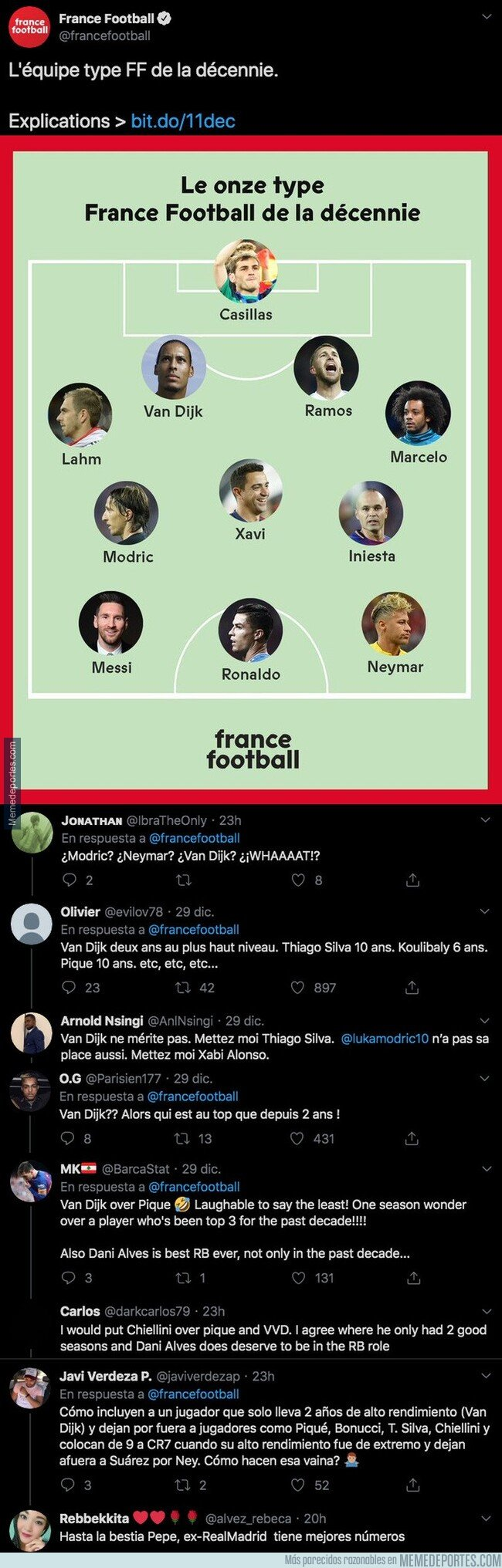 1094699 - Indignación máxima por el jugador que han elegido en el mejor XI de la década en 'France Football'