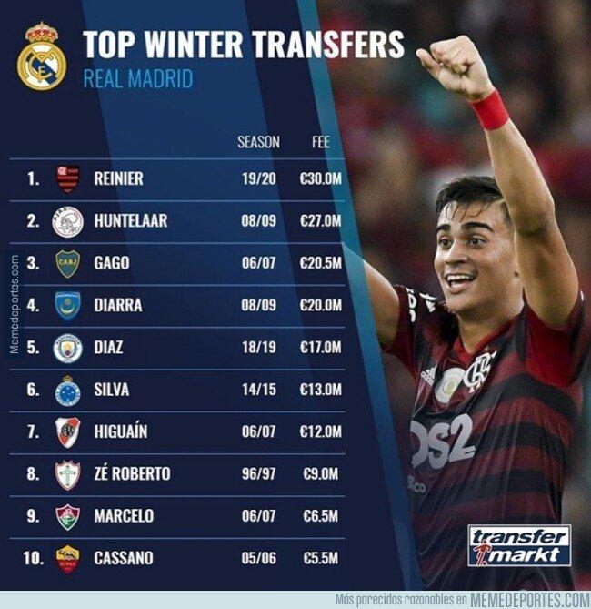 1096417 - Estos son los fichajes de invierno más caros del Real Madrid, por Transfermarkt