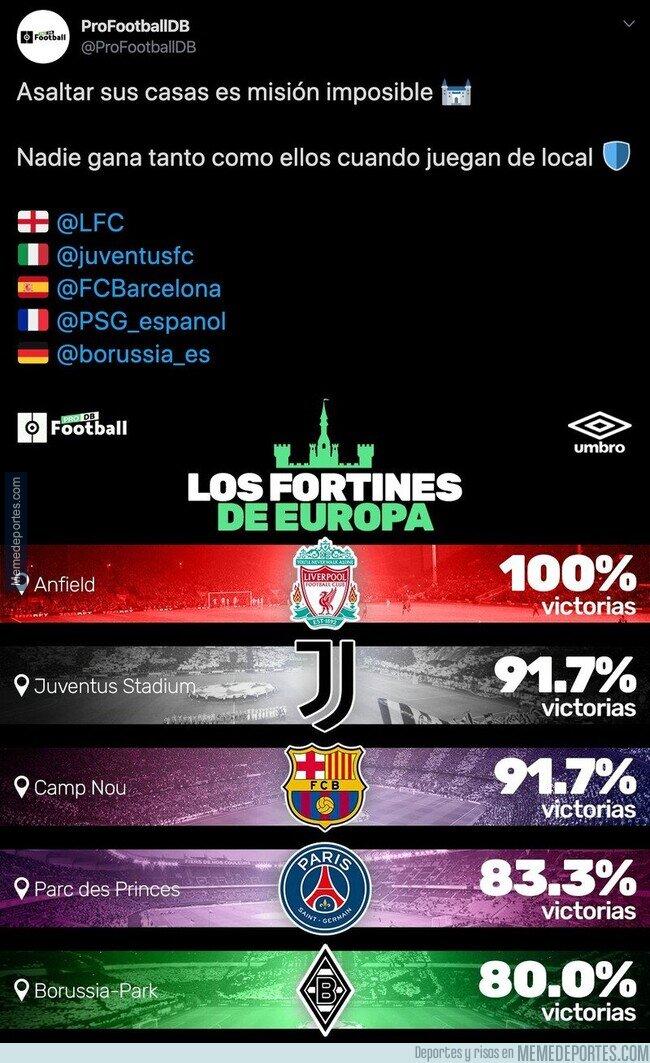 1098761 - Estos son los equipos en Europa que más cuesta ganarles en casa