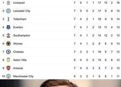 Enlace a ¿Por qué el Arsenal no es 4to?