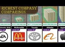 Enlace a La comparativa de empresas más ricas del mundo