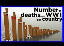 Enlace a Muertes causadas por la Primera Guerra Mundial en cada país