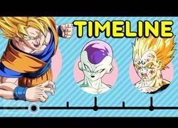 Enlace a Resumen de toda la historia de Dragon Ball contada cronológicamente