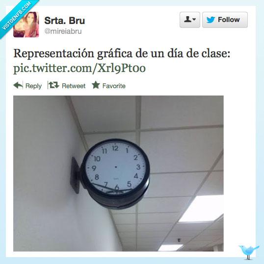 aburrimiento,clase,día,escuela,horas,reloj,tiempo,universidad