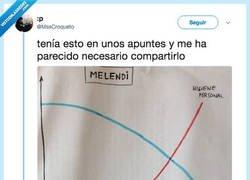 Enlace a Lá gráfica de Melendi, por @MssCroqueto