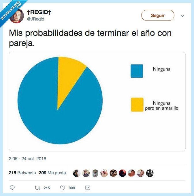 estadística,gráfico,pareja