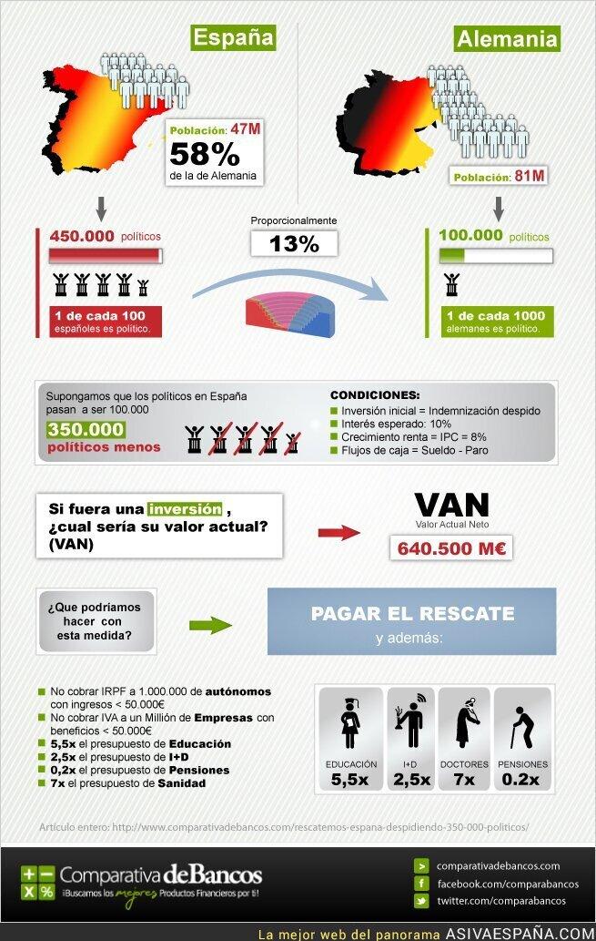 48158 - Rescatemos España despidiendo 350.000 políticos