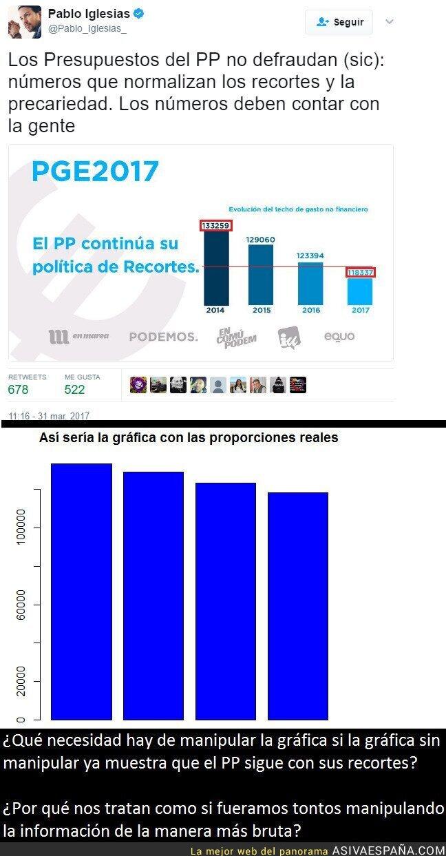 65640 - Pablo Iglesias tuitea una manipulación digna de Okdiario