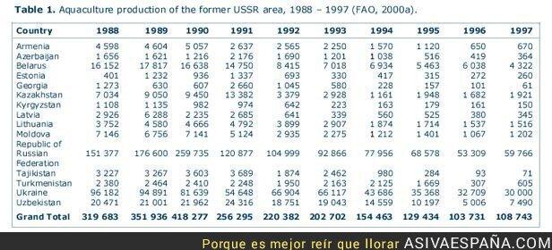 66261 - Datos socio ecónomicos post-URSS el desastre capitalista