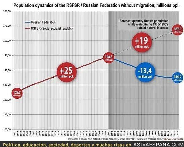 66300 - Evolución de la URSS antes y después de instaurar reformas neoliberales