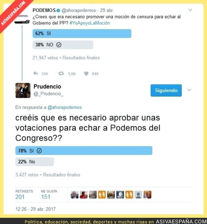 67276 - Resultado final de las encuestas, éxito abrumador a la solicitud de expulsar a Podemos del Congreso