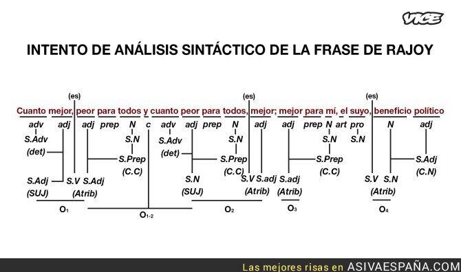 69961 - Análisis sintáctico a Rajoy