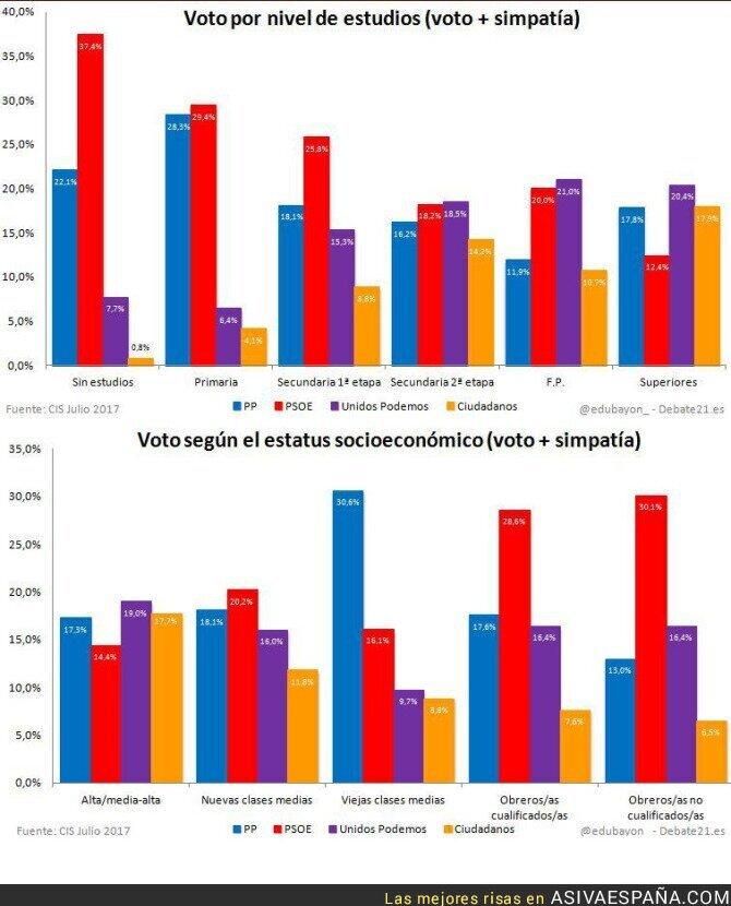 72825 - El perfil del votante de Podemos según el CIS: Culto, joven y urbanita.