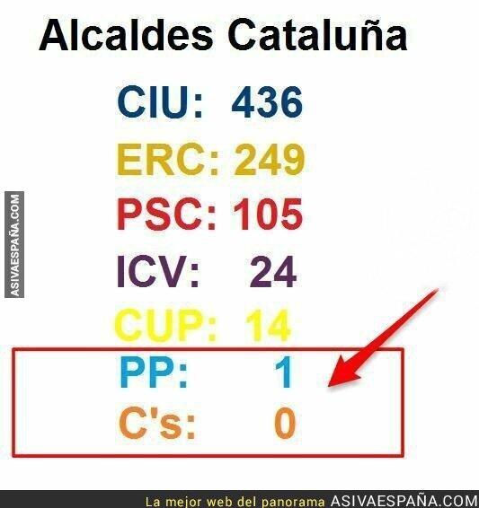 77134 - Cuando el PP y Ciudadanos hable en nombre del pueblo catalán recuerda esto