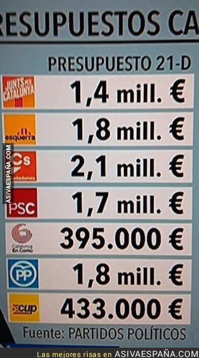 79726 - Presupuesto de los partidos para las elecciones catalanas