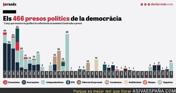 80572 - Presos politicos en España.