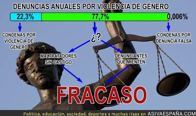 81492 - La realidad sobre las denuncias de violencia de género