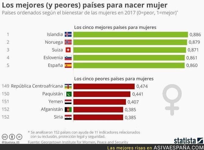 83810 - España, uno de los 5 mejores países para las mujeres.