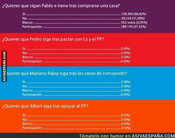 87479 - Participación de consultas en partidos políticos de España