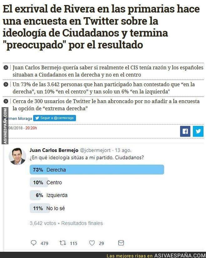 91383 - Un 73% de tuiteros posiciona a Ciudadanos en la derecha pero un 10% lo hubiesen colocado en extrema derecha
